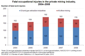 Fatal occupational injuries in the private mining industry, 2004-2008