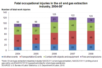 Fatal occupational injuries in the oil and gas extraction industry, 2004-2008